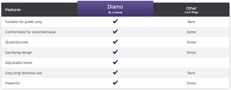 how lovense diamo compares to other cockrings